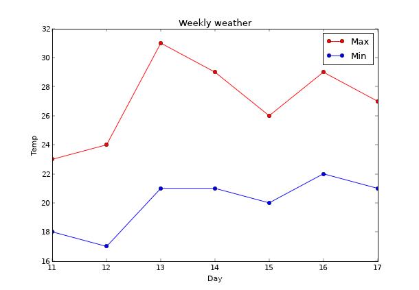 週間気温情報のグラフ
